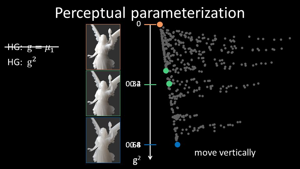 Discussion 41 handling other parameters of appearance: σ t, σ a, color more general or data-driven phase function models use in translucency editing and design user interfaces need to (further) scale up methodology see our SIGGRAPH Asia 2013 paper!