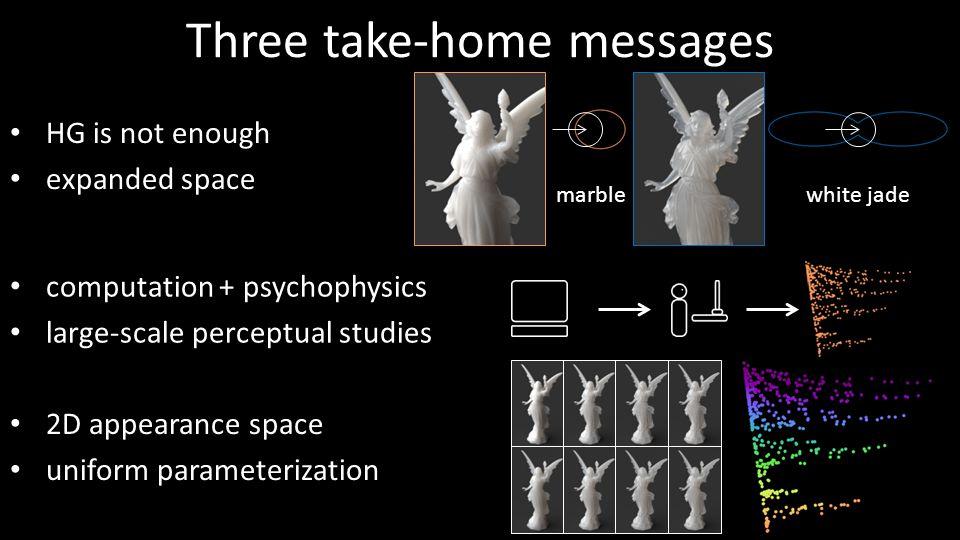 Three take-home messages HG is not enough expanded space computation + psychophysics large-scale perceptual studies 2D appearance space uniform parame