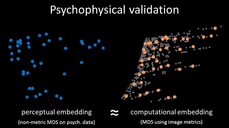 computational embedding Psychophysical validation 46 ≈ perceptual embedding (non-metric MDS on psych. data) (MDS using image metrics)