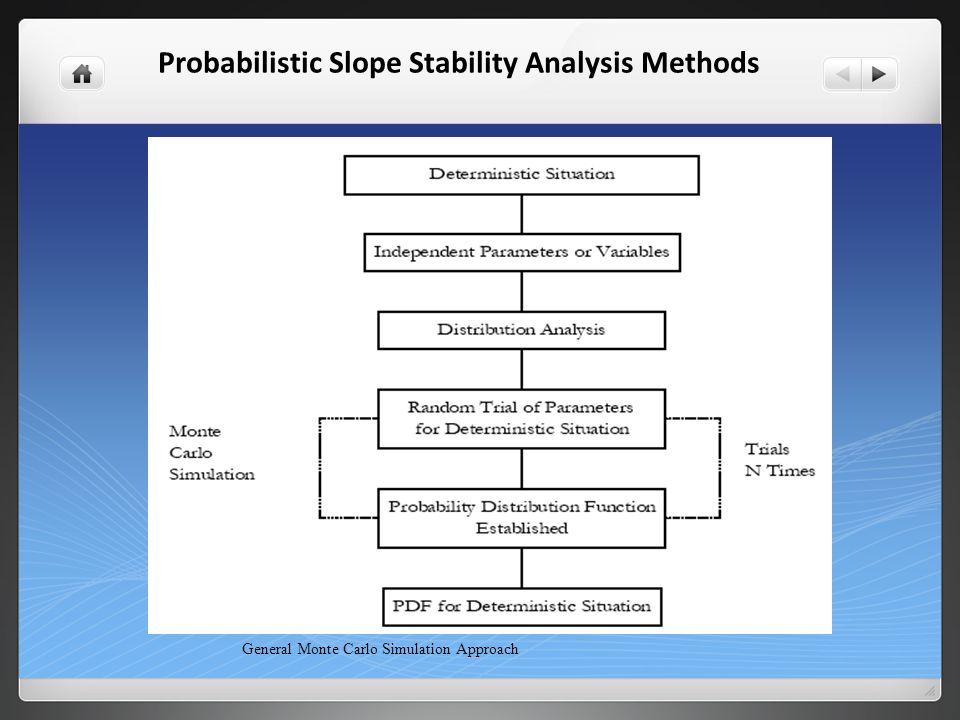 Probabilistic Slope Stability Analysis Methods General Monte Carlo Simulation Approach
