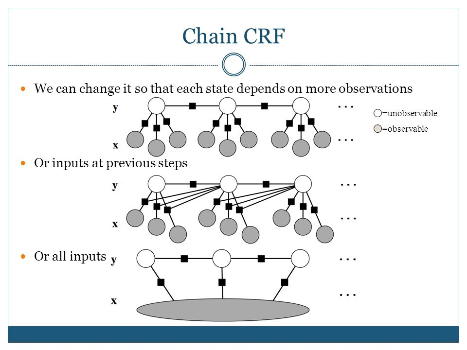 Chain CRF We can change it so that each state depends on more observations Or inputs at previous steps Or all inputs =unobservable =observable