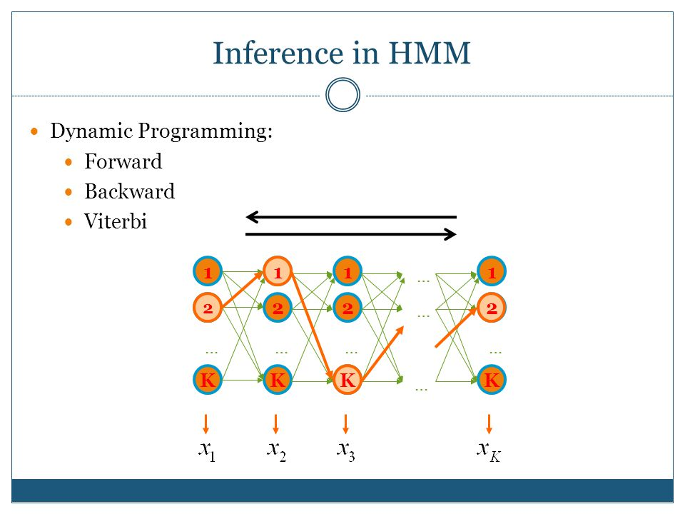 Inference in HMM Dynamic Programming: Forward Backward Viterbi 1 2 K … 1 2 K … 1 2 K … … … … 1 2 K … 2 1 K 2