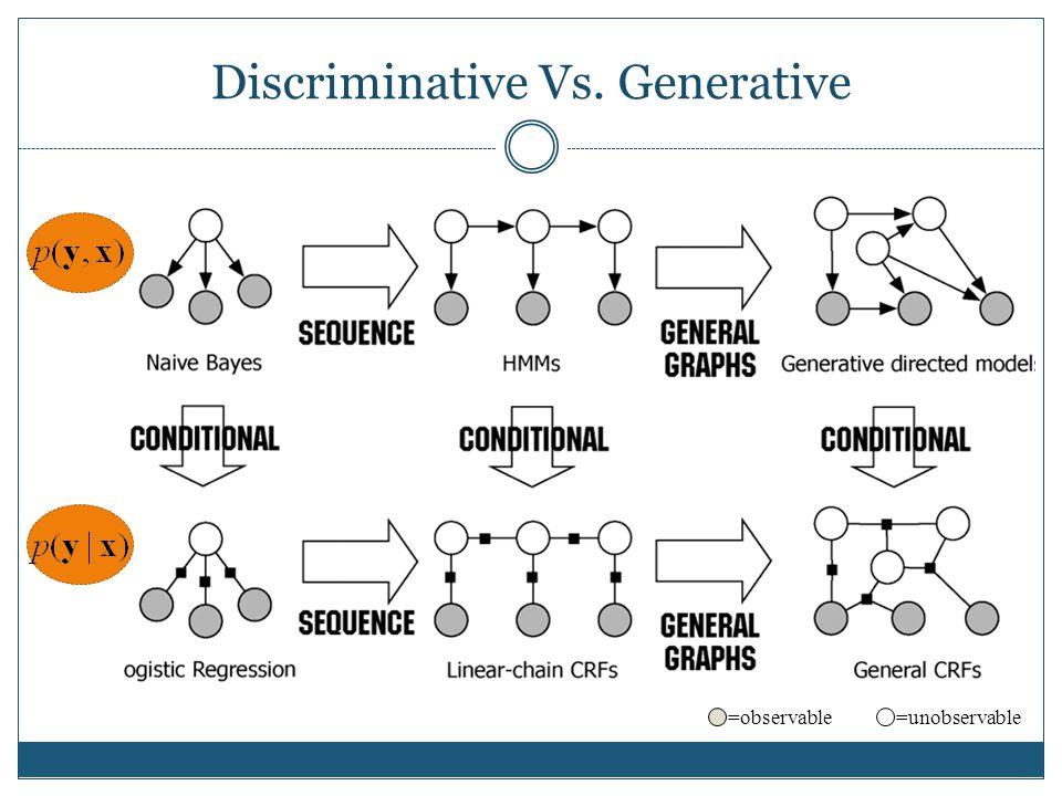 Discriminative Vs. Generative =unobservable=observable