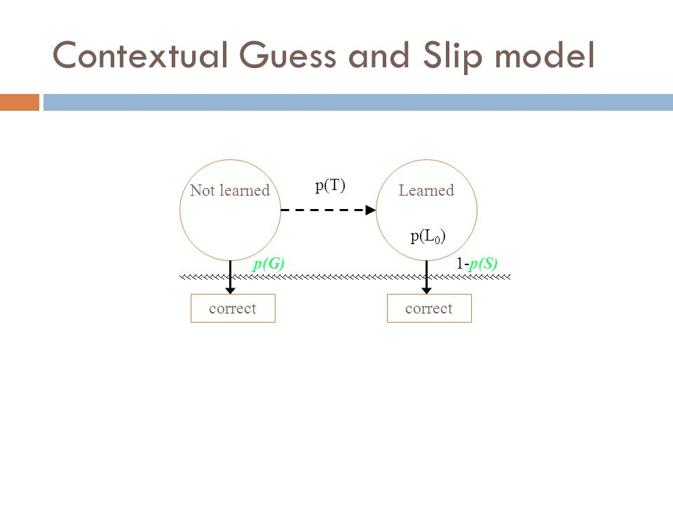 Contextual Guess and Slip model Not learnedLearned p(T) correct p(G)1-p(S) p(L 0 )