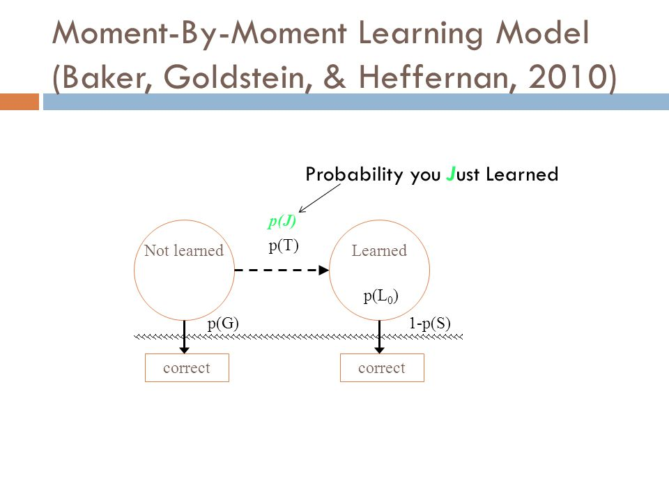 Moment-By-Moment Learning Model (Baker, Goldstein, & Heffernan, 2010) Not learnedLearned p(T) correct p(G)1-p(S) p(L 0 ) p(J) Probability you Just Learned