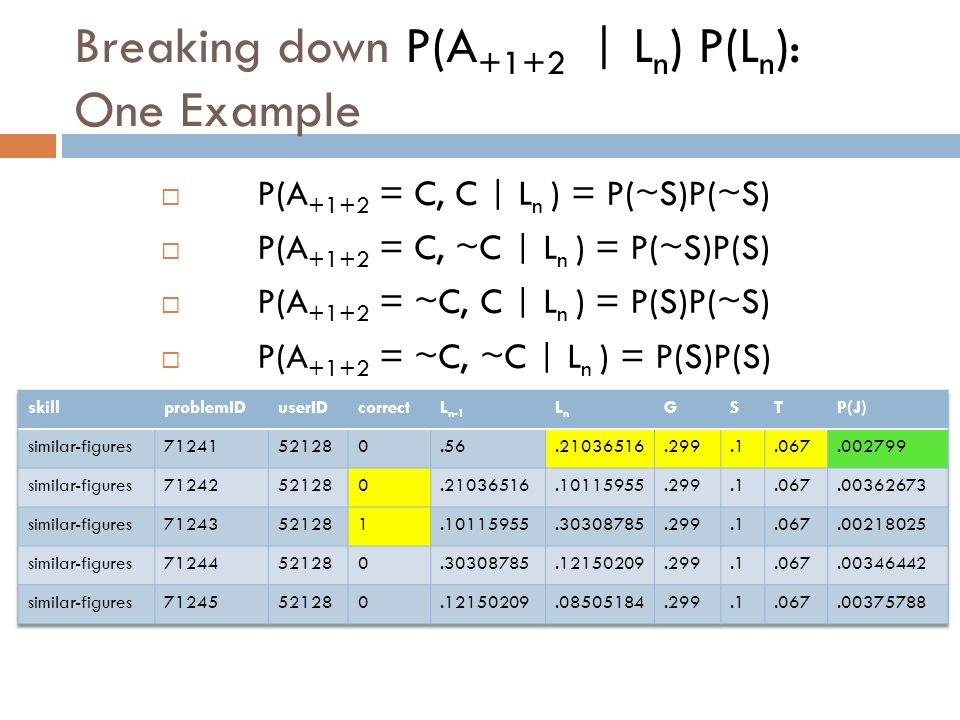 Breaking down P(A +1+2 | L n ) P(L n ): One Example  P(A +1+2 = C, C | L n ) = P(~S)P(~S)  P(A +1+2 = C, ~C | L n ) = P(~S)P(S)  P(A +1+2 = ~C, C | L n ) = P(S)P(~S)  P(A +1+2 = ~C, ~C | L n ) = P(S)P(S) (Correct marked C, wrong marked ~C)