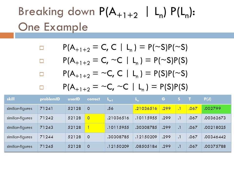 Breaking down P(A +1+2 | L n ) P(L n ): One Example  P(A +1+2 = C, C | L n ) = P(~S)P(~S)  P(A +1+2 = C, ~C | L n ) = P(~S)P(S)  P(A +1+2 = ~C, C | L n ) = P(S)P(~S)  P(A +1+2 = ~C, ~C | L n ) = P(S)P(S) (Correct marked C, wrong marked ~C)