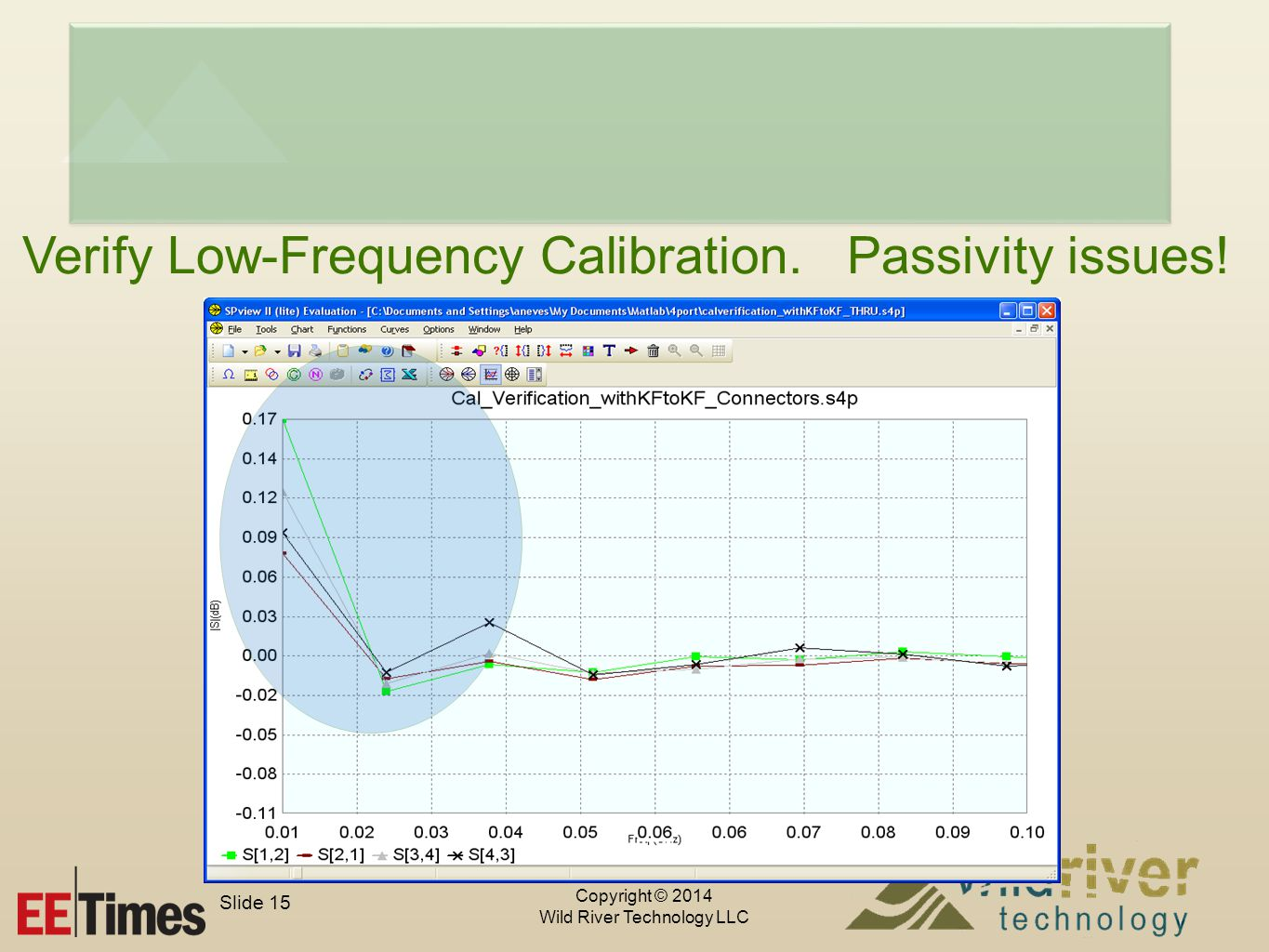 Copyright © 2014 Wild River Technology LLC Slide 15 Verify Low-Frequency Calibration.