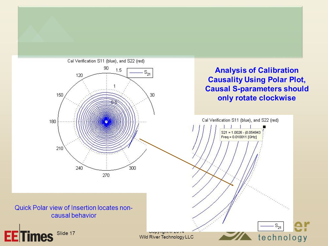 Copyright © 2014 Wild River Technology LLC Slide 17 Analysis of Calibration Causality Using Polar Plot, Causal S-parameters should only rotate clockwise Quick Polar view of Insertion locates non- causal behavior