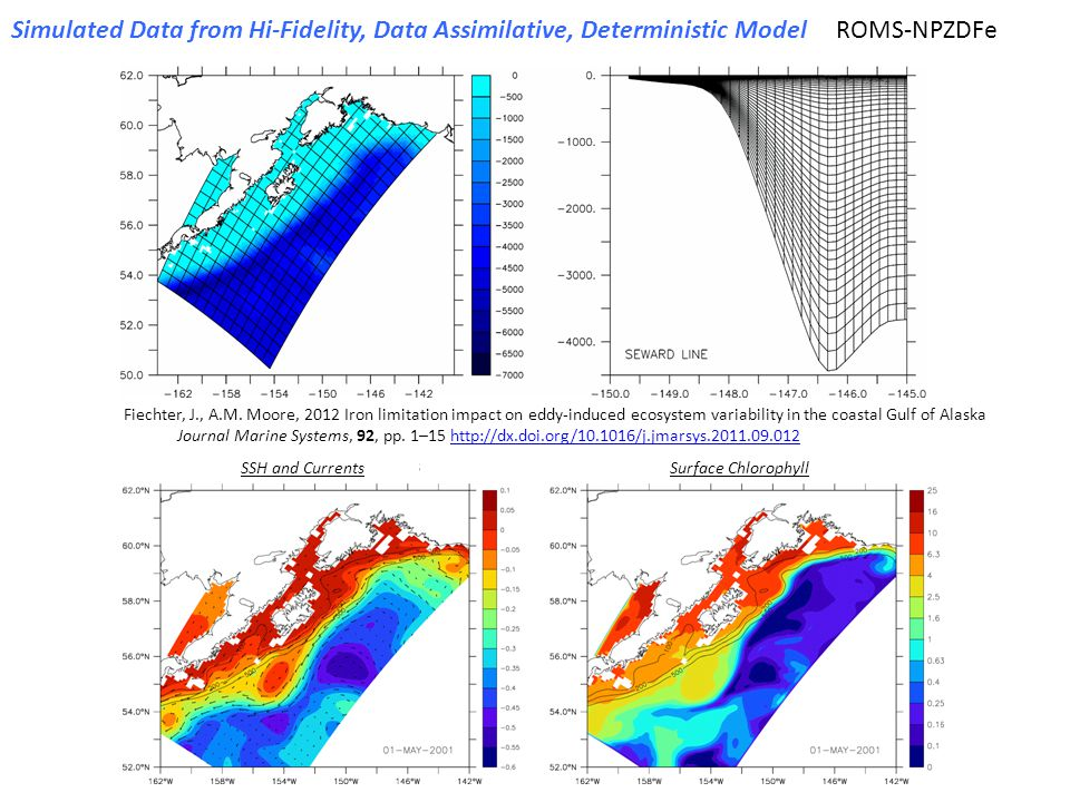 Simulated Data from Hi-Fidelity, Data Assimilative, Deterministic ModelROMS-NPZDFe Fiechter, J., A.M. Moore, 2012 Iron limitation impact on eddy-induc