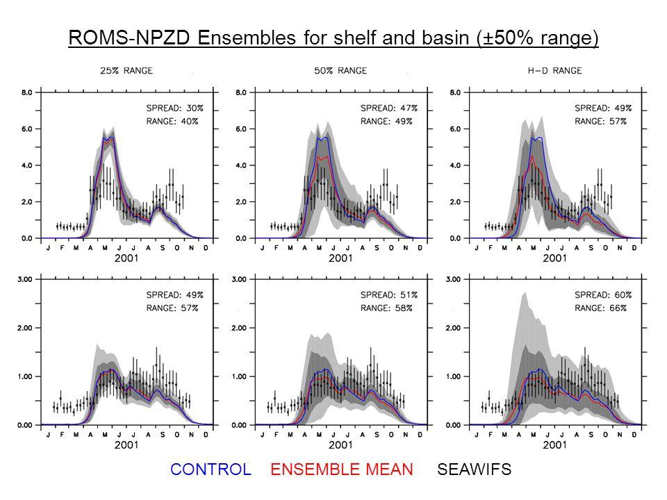 CONTROLENSEMBLE MEANSEAWIFS ROMS-NPZD Ensembles for shelf and basin (±50% range)