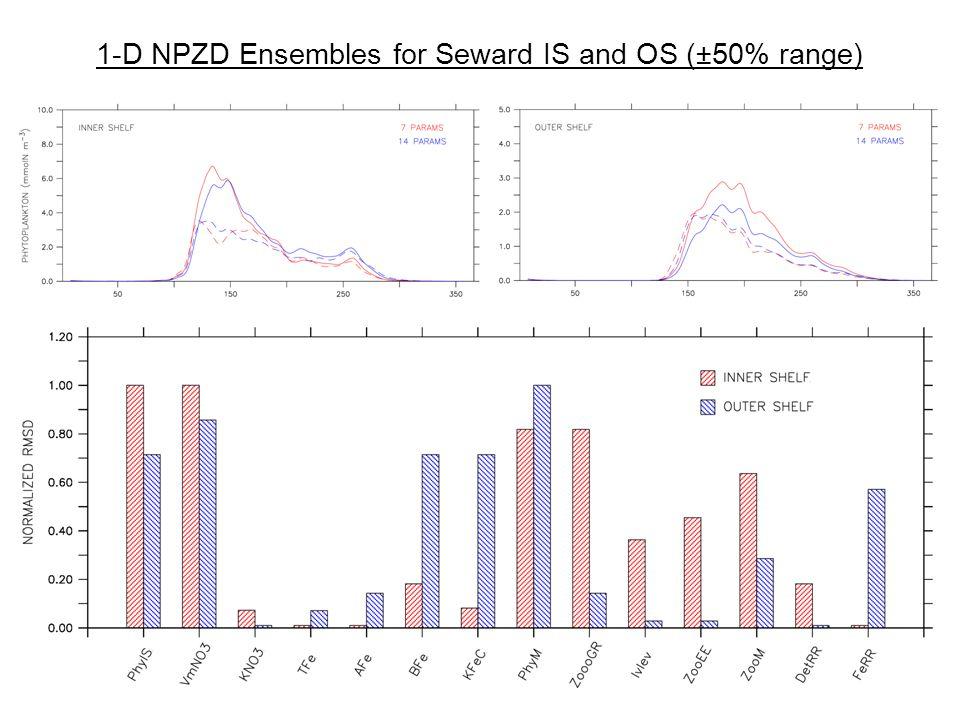 1-D NPZD Ensembles for Seward IS and OS (±50% range)