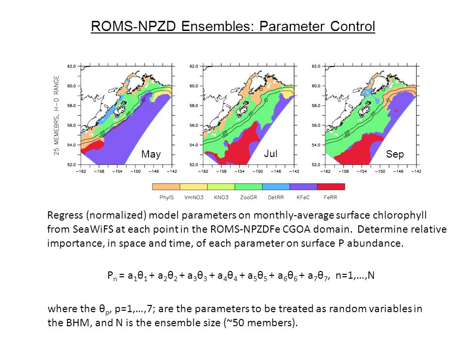 ROMS-NPZD Ensembles: Parameter Control May Jul Sep P n = a 1 θ 1 + a 2 θ 2 + a 3 θ 3 + a 4 θ 4 + a 5 θ 5 + a 6 θ 6 + a 7 θ 7, n=1,…,N Regress (normalized) model parameters on monthly-average surface chlorophyll from SeaWiFS at each point in the ROMS-NPZDFe CGOA domain.