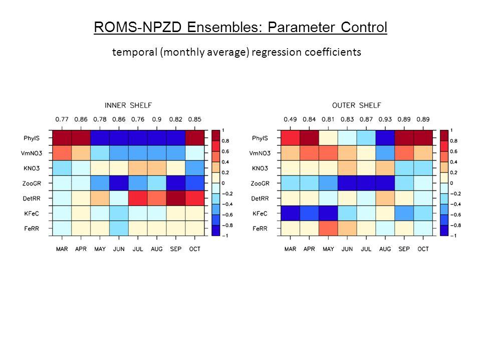 ROMS-NPZD Ensembles: Parameter Control temporal (monthly average) regression coefficients