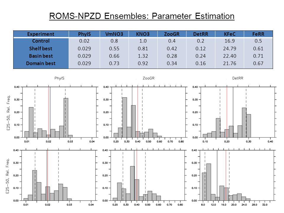 ExperimentPhyISVmNO3KNO3ZooGRDetRRKFeCFeRR Control Shelf best Basin best Domain best 0.02 0.029 0.8 0.55 0.66 0.73 1.0 0.81 1.32 0.92 0.4 0.42 0.28 0.34 0.2 0.12 0.24 0.16 16.9 24.79 22.40 21.76 0.5 0.61 0.71 0.67 ROMS-NPZD Ensembles: Parameter Estimation