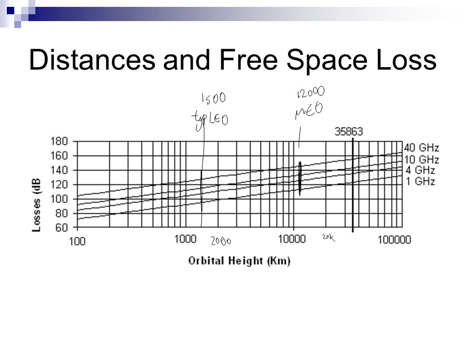 Distances and Free Space Loss