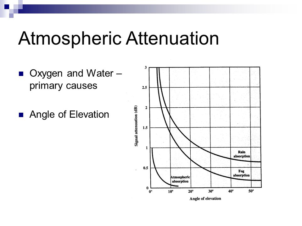 Atmospheric Attenuation Oxygen and Water – primary causes Angle of Elevation