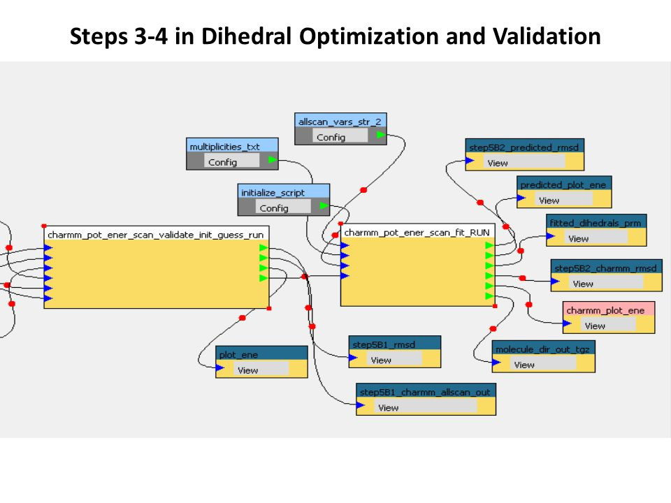 Steps 3-4 in Dihedral Optimization and Validation