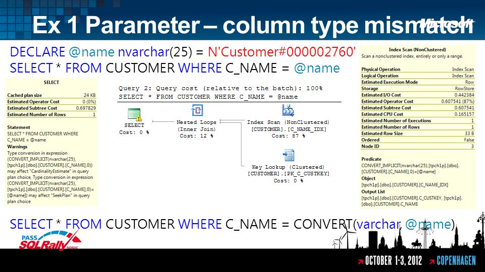 Ex 1 Parameter – column type mismatch DECLARE @name nvarchar(25) = N Customer#000002760 SELECT * FROM CUSTOMER WHERE C_NAME = @name SELECT * FROM CUSTOMER WHERE C_NAME = CONVERT(varchar, @name)
