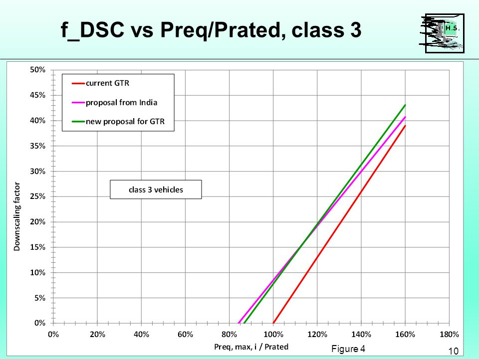 f_DSC vs Preq/Prated, class 3 10 Figure 4