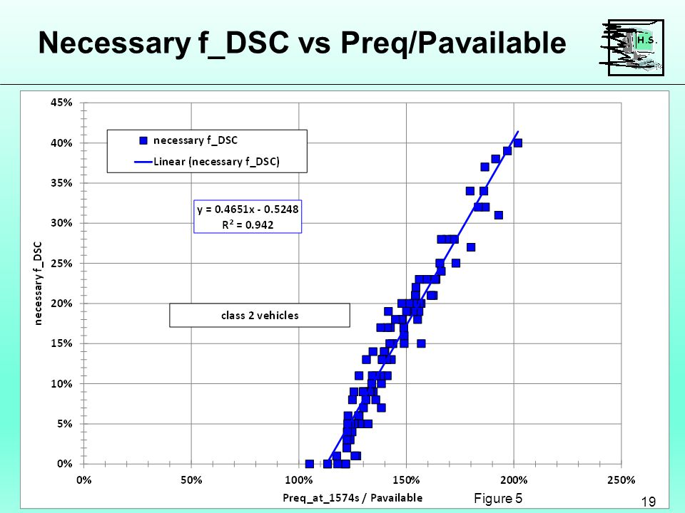 Necessary f_DSC vs Preq/Pavailable 19 Figure 5