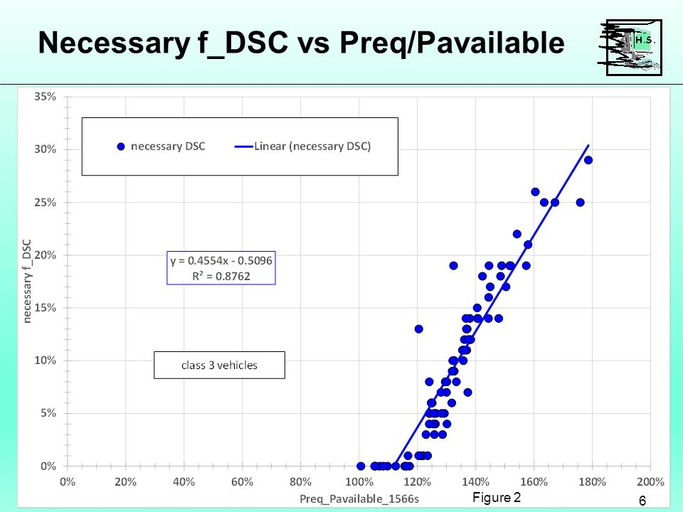 Necessary f_DSC vs Preq/Pavailable 6 Figure 2