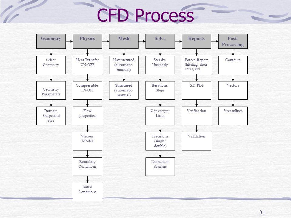 31 CFD Process Viscous Model Boundary Conditions Initial Conditions Convergent Limit Contours Precisions (single/ double) Numerical Scheme Vectors Str