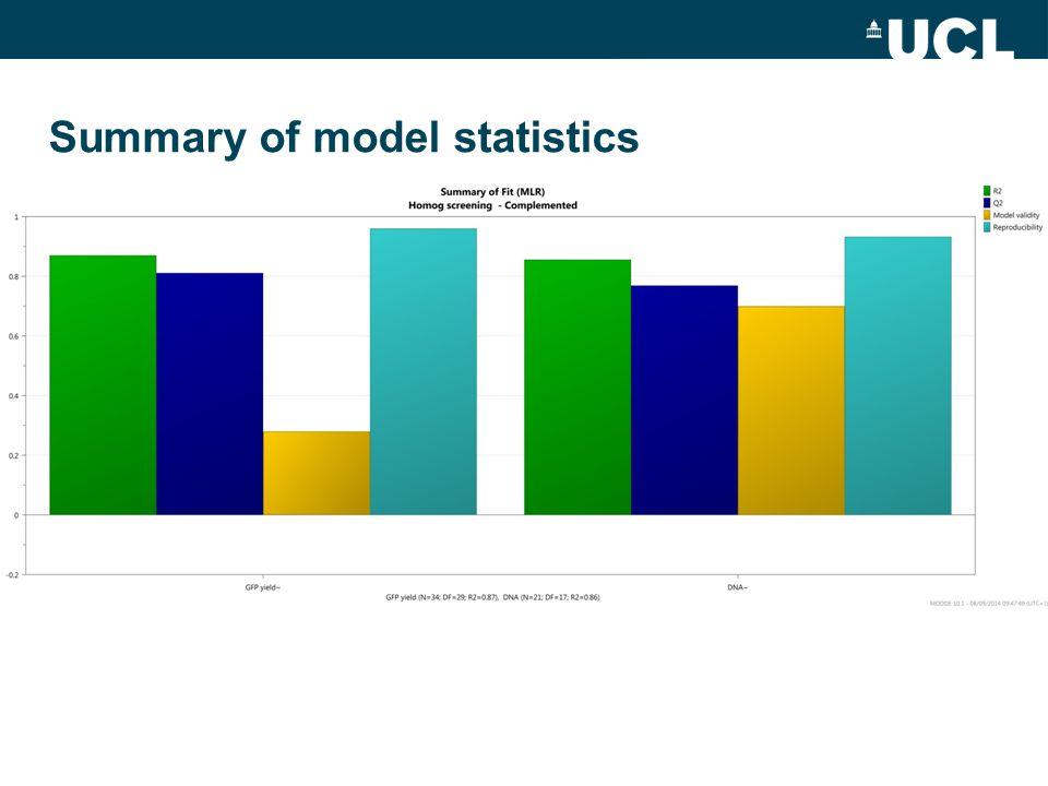Summary of model statistics
