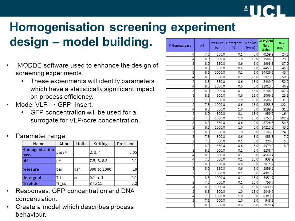 Homogenisation screening experiment design – model building. MODDE software used to enhance the design of screening experiments. These experiments wil