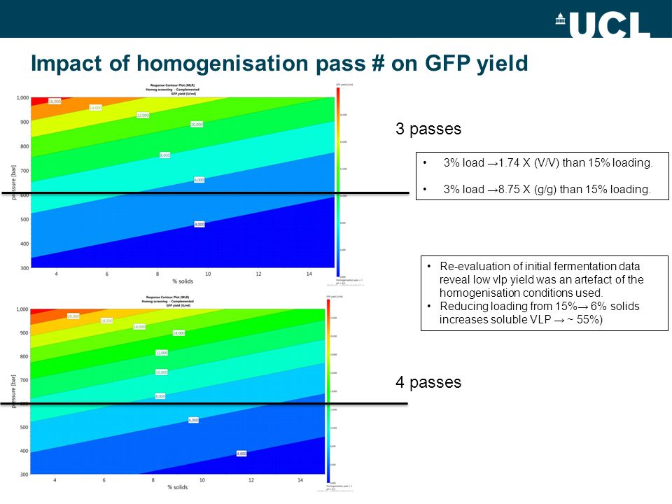 Impact of homogenisation pass # on GFP yield Re-evaluation of initial fermentation data reveal low vlp yield was an artefact of the homogenisation con