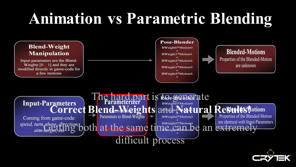 Animation vs Parametric Blending The hard part is to generate Correct Blend-Weights and Natural Results.