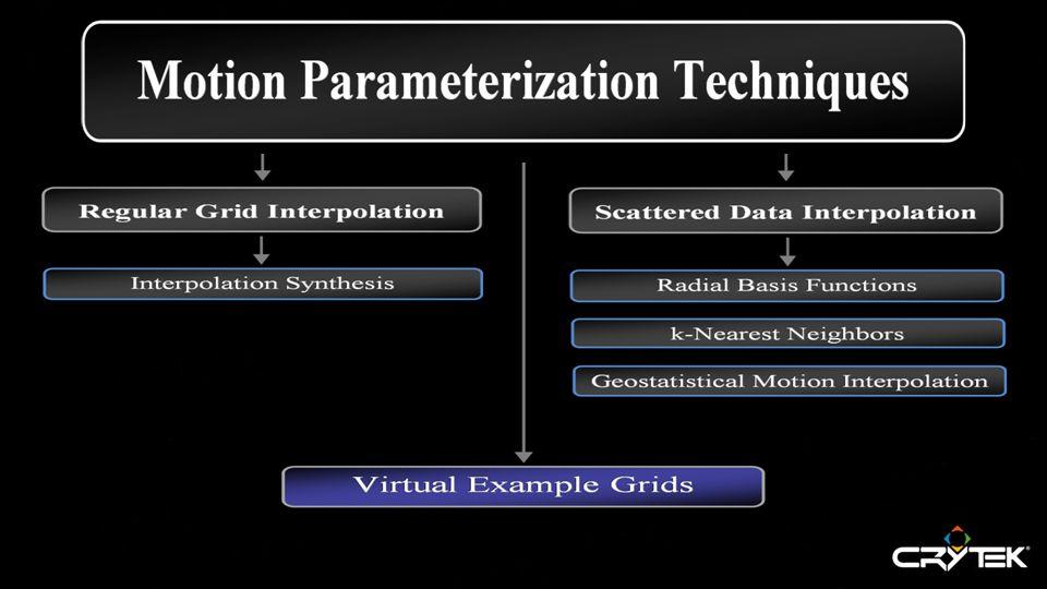 Techniques for a Parameterizer