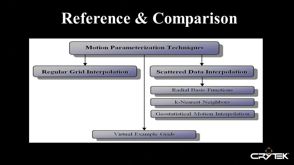 Reference & Comparison