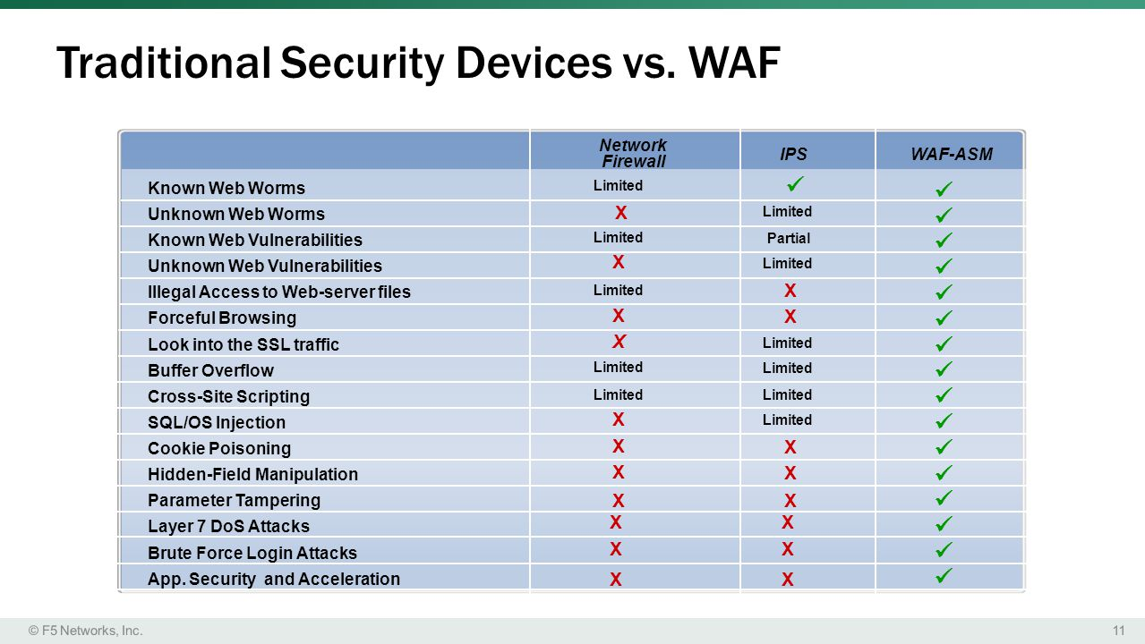 11© F5 Networks, Inc.Traditional Security Devices vs.