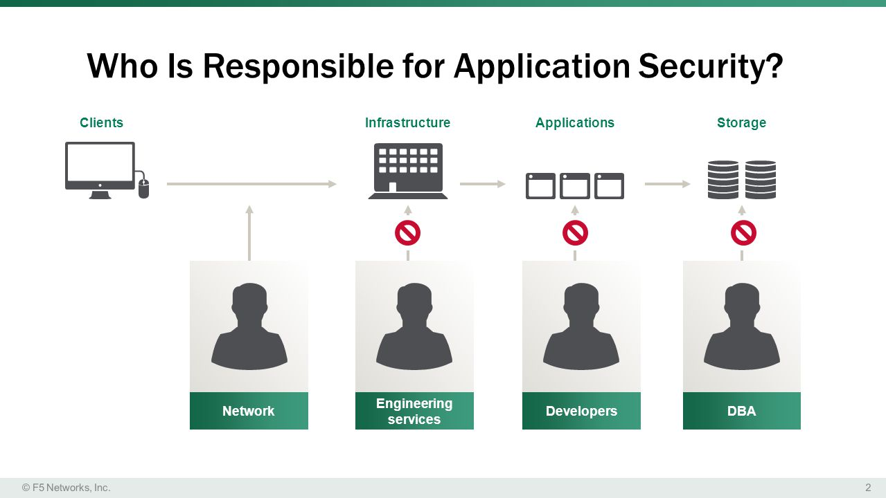 2© F5 Networks, Inc.Who Is Responsible for Application Security.