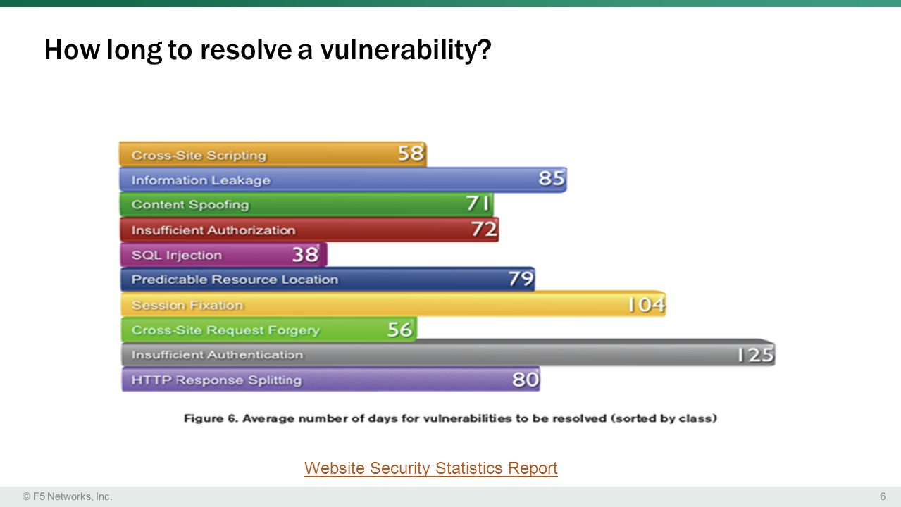 6© F5 Networks, Inc. How long to resolve a vulnerability? Website Security Statistics Report