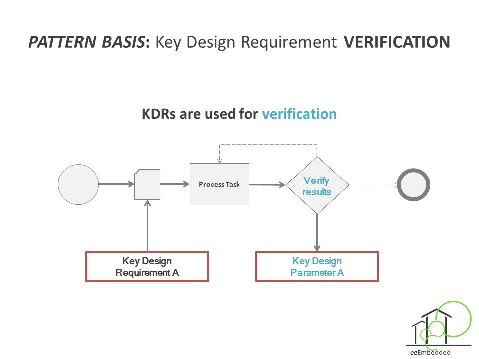 eeEmbedded PATTERN BASIS: Key Design Requirement VERIFICATION KDRs are used for verification Key Design Requirement A Verify results Process Task Key