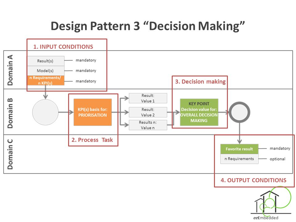 """eeEmbedded Design Pattern 3 """"Decision Making"""" 1. INPUT CONDITIONS 2. Process Task 3. Decision making 4. OUTPUT CONDITIONS"""