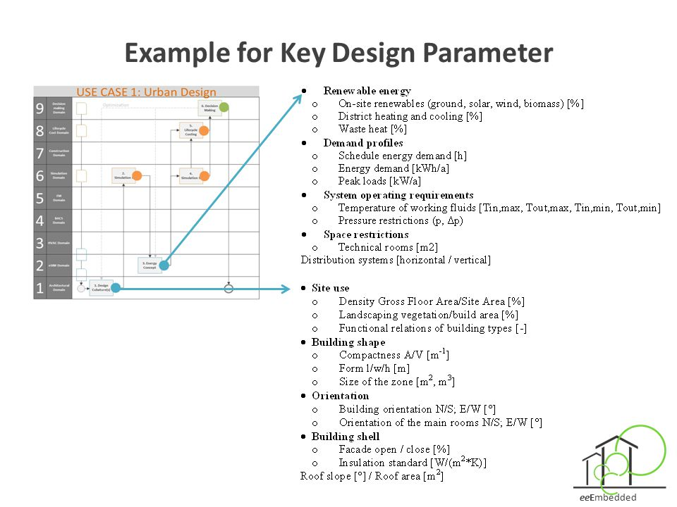 eeEmbedded Example for Key Design Parameter