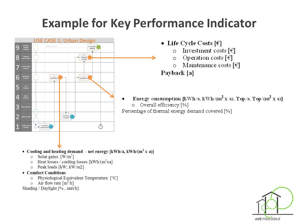 eeEmbedded Example for Key Performance Indicator
