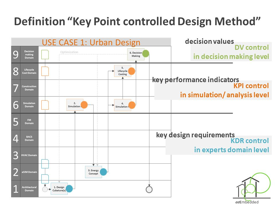 """eeEmbedded Definition """"Key Point controlled Design Method"""" DV control in decision making level KPI control in simulation/ analysis level KDR control i"""
