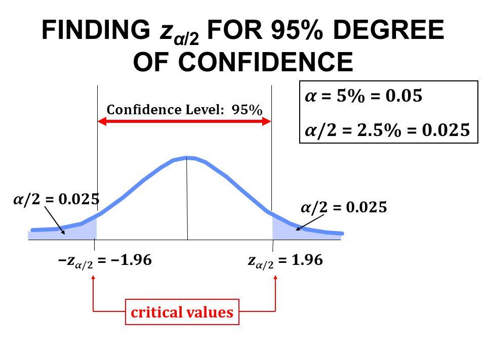 FINDING z α/2 FOR 95% DEGREE OF CONFIDENCE −z α/2 = −1.96z α/2 = 1.96 α = 5% = 0.05 α/2 = 2.5% = 0.025 α/2 = 0.025 Confidence Level: 95% critical values