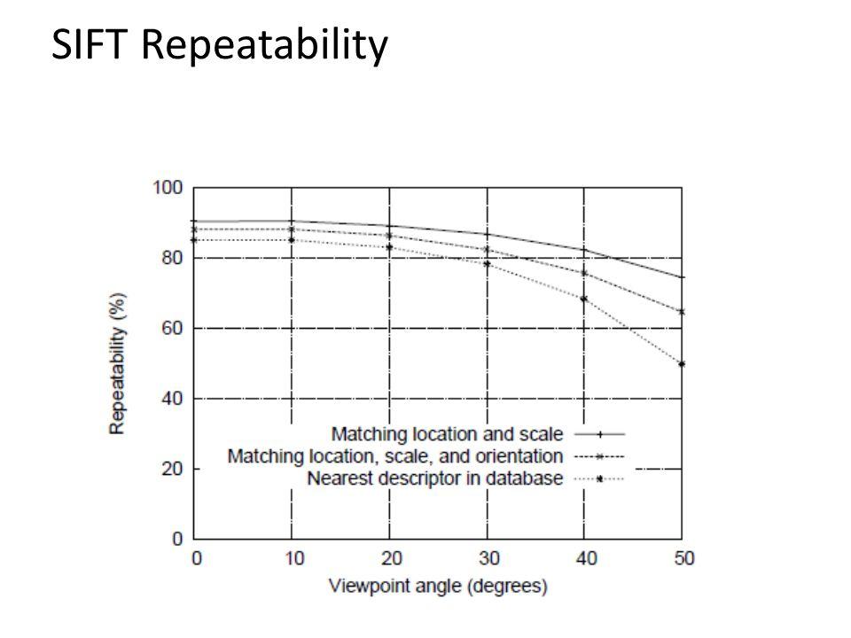 SIFT Repeatability