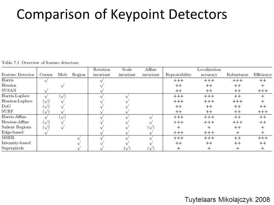 Comparison of Keypoint Detectors Tuytelaars Mikolajczyk 2008