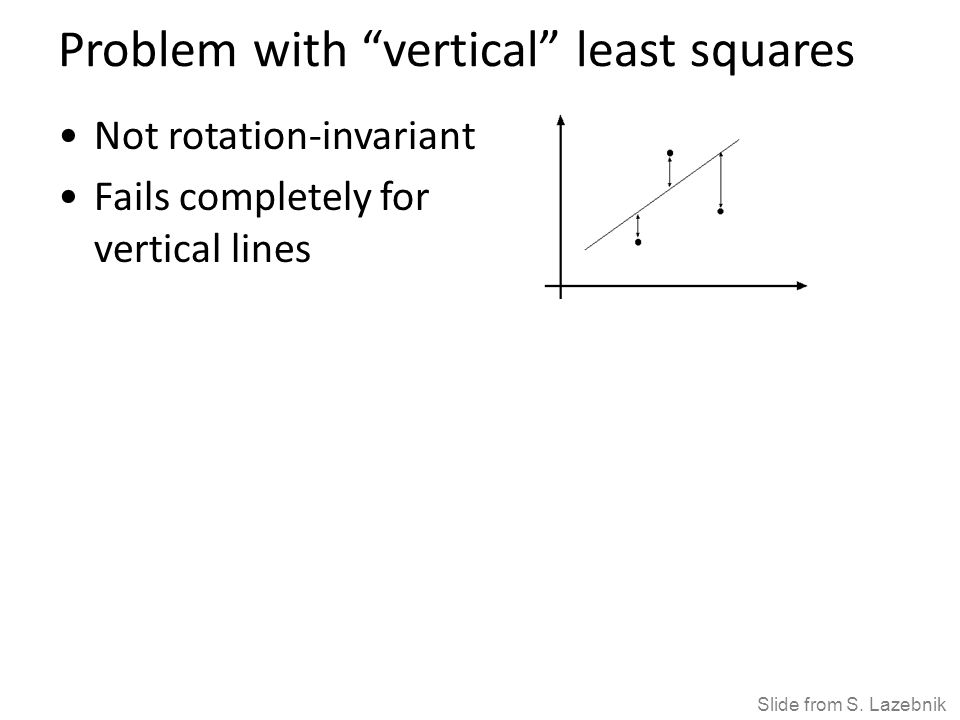 """Problem with """"vertical"""" least squares Not rotation-invariant Fails completely for vertical lines Slide from S. Lazebnik"""