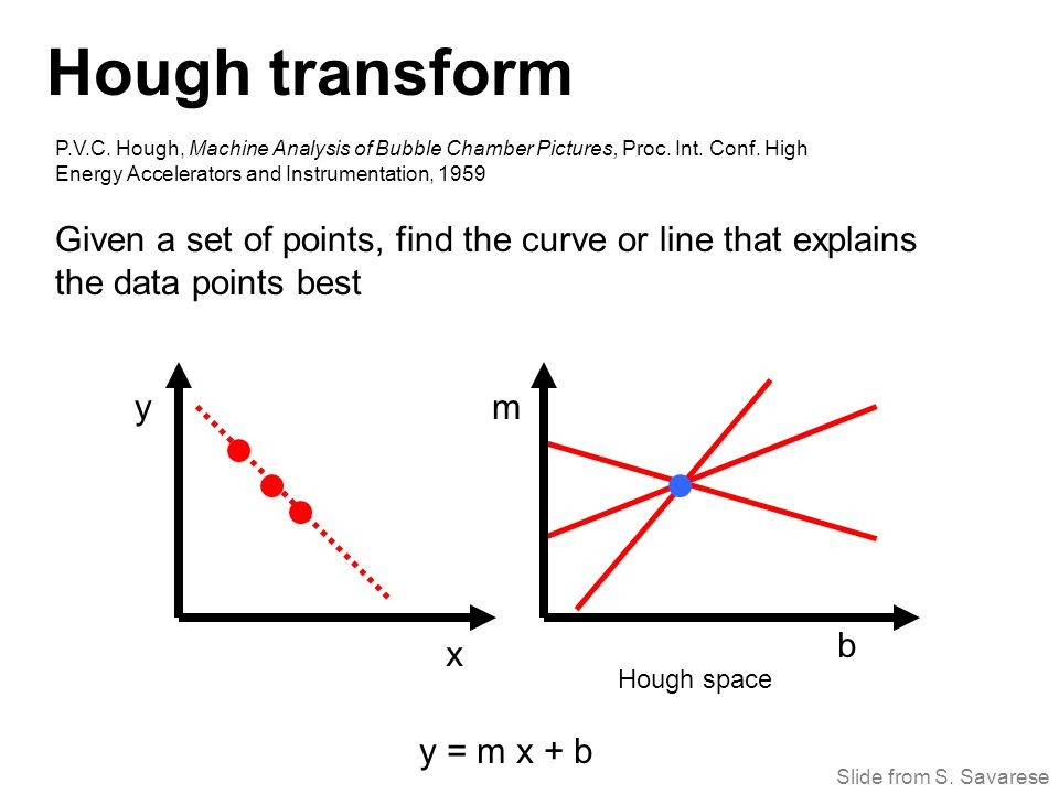 x y b m y = m x + b Hough transform Given a set of points, find the curve or line that explains the data points best P.V.C.