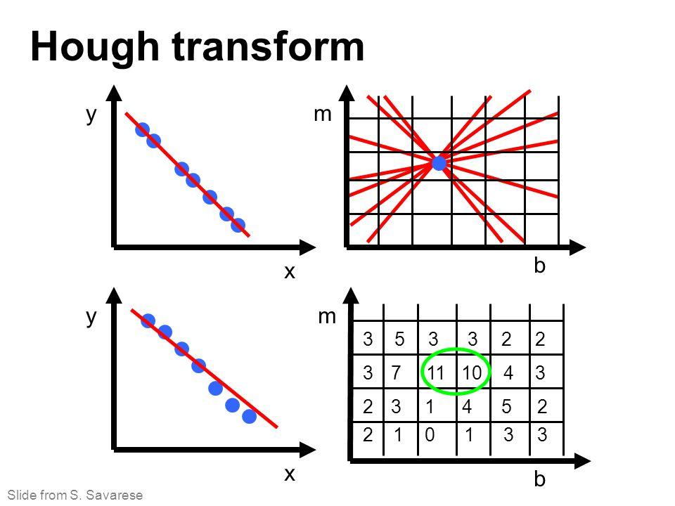 x y b m x ym 353322 37111043 231452 210133 b Hough transform Slide from S. Savarese