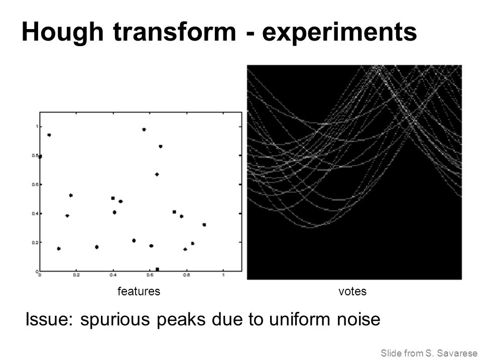 Issue: spurious peaks due to uniform noise featuresvotes Hough transform - experiments Slide from S.