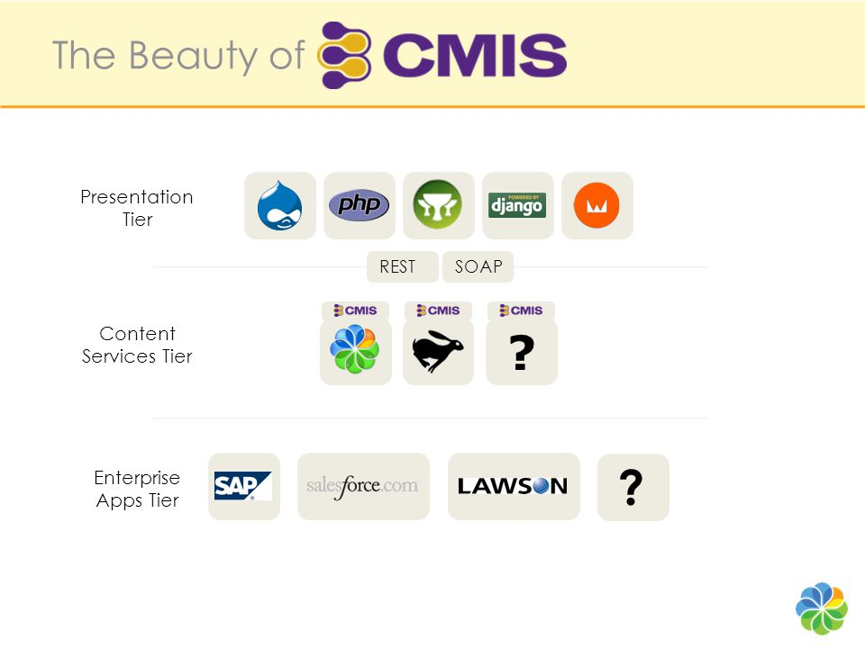 Client Content Repository Services Domain Model readwrite consumer provider Vendor Mapping C ontent M anagement I nteroperability S ervices CMIS lets you read, search, write, update, delete, version, control, … content and metadata.
