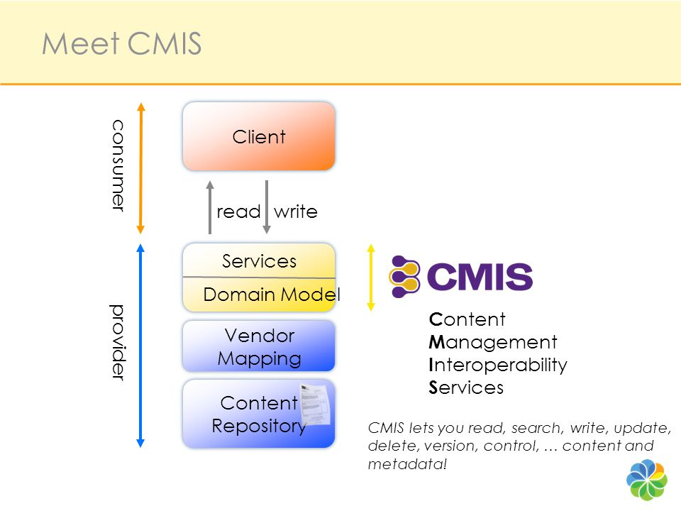 Client Content Repository Client Content Repository Workflow & BPM Archival Virtual Documents DAM / WCM Collaborative Content Creation Portals Client Application Integration Mashup Use Cases